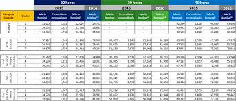 cuanto gana aproximadamente un maestro 2016 upcoming propuesta salarial para 2016 referida al acta final de negociación