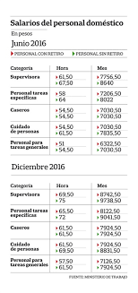 aumento el salario para empleadas domesticas 2016 en uruguay empleadas domésticas así quedó la escala salarial y sueldos para