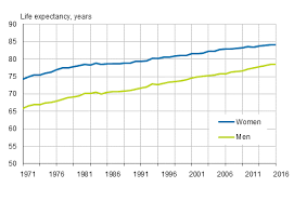 life expectancy tables 2016 statistics finland deaths 2016