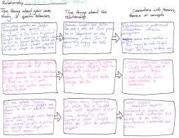 Blank Concept Map by Home Com210 Interpersonal Communication Libguides At