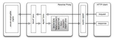 apache etag conformit礬 au protocole http serveur apache http version 2 5