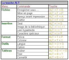raccourci clavier bureau top 10 des raccourcis clavier que tout le monde devrait savoir