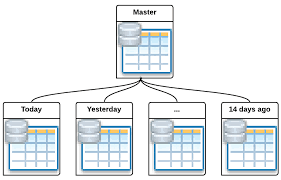 table partitioning in sql server existing solutions in search of agile time series database