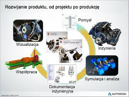 autodesk product design suite product design suite 2014 help what s new in product design suite