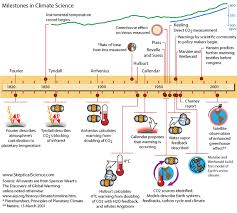 the history of climate science