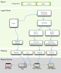 logical model and metadata u2014 cubes 1 0 documentation