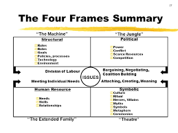 bolman and deal four frames the four frames of decision making ppt video online download