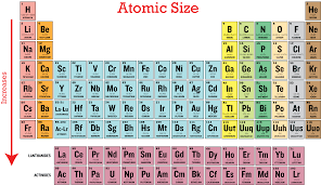 how does the modern periodic table arrange elements characteristics of a group kullabs com