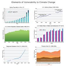 Colorado Wildfires Explained In One Chart Climate Central Human Health National Climate Assessment