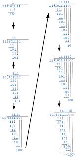 binary division exploring binary