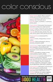 color conscious eating the phytonutrient rainbow for good health