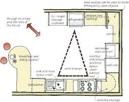 u shaped small kitchen layout design layouts and with island