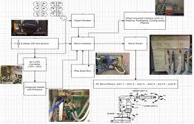 motoman sv3 revamp project