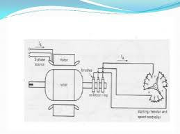 presentation wound rotor ppt