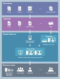 amazing digital mail room room design plan wonderful and digital