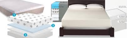 Most Comfortable Mattresses 2014 Best Memory Foam Mattresses 2017 U2013 Reviews Top Picks And More U2026