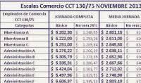 media jornada empledo de comercio 2016 empleados comercio escalas noviembre2013 jornada completa media y