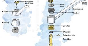 american standard kitchen faucet repair plumbingwarehouse com
