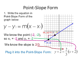 4 point slope