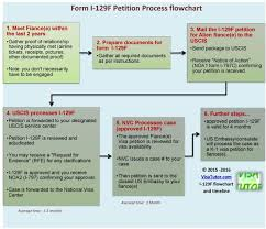 i 129f process flowchart and timeline visa tutor