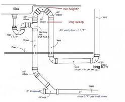 Kitchen Sink Drain Height - Kitchen sink venting