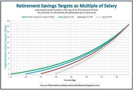 How Much To Retire Comfortably Observations How Much Should You Have In Retirement Savings By Age