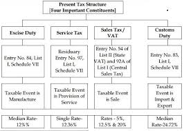 sales tax table 2016 basics of gst implementation in india gst india goods and
