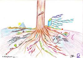 identity map mind map identity roots