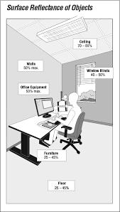 Ergonomic Desk Position Lighting Ergonomics Survey And Solutions Osh Answers
