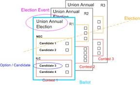 ballot paper template 28 images what is happening in south
