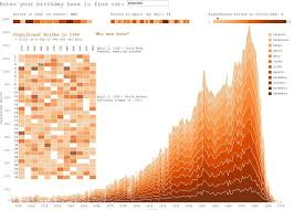 visualization of the week forecasting 13 best awesome tableau dashboards images on pinterest