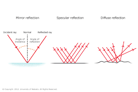 Light Is Not Refracted When It Is Reflection Of Light U2014 Science Learning Hub