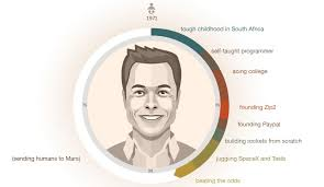 Elon Musk Step By Step How Elon Musk Built His Empire Visual Capitalist