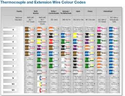 thermocouple wiring color code ewiring