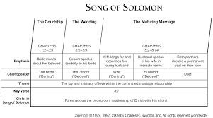 song of solomon 1 commentary precept austin