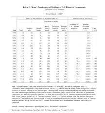 the u s china economic relationship shifts and twists in the