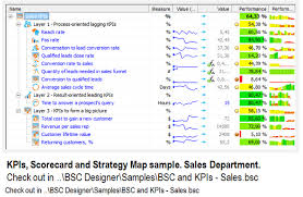 3 layers of sales kpis aligned with business strategy bsc designer