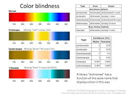 Cause Of Color Blindness Lecture 6 Using Color And Shading Ppt Video Online Download