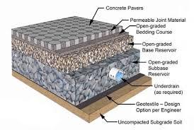 Backyard Drainage Ideas Landscape Drainage Contractor Chappaqua Ny Westchester Ny