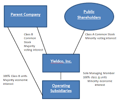 pattern energy debt a deeper look into yieldco structuring renewable energy project