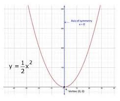 parametric equations eliminating parameters