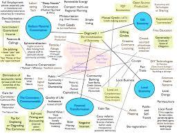 category economics p2p foundation