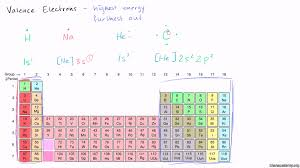 Why Was The Periodic Table Developed Groups Of The Periodic Table Video Khan Academy