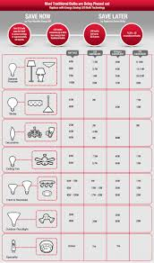 Led Light Bulb Conversion Chart by Best 25 Traditional Light Bulbs Ideas Only On Pinterest Light