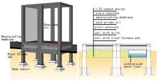 Yu201 I Furniture Import Export Sustainability Free Full Text Solar Energy Block Based