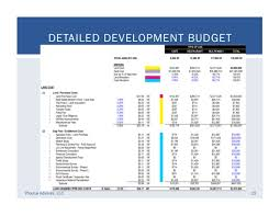 real estate development financial feasibility