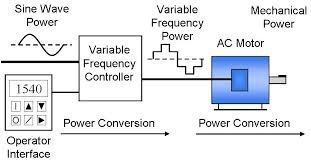 phase converter vs vfds which to use wolf automation