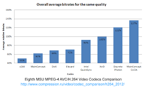 eighth mpeg 4 avc h 264 video codecs comparison standard version