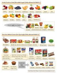 best 25 southbeach diet phase 1 food list ideas on pinterest