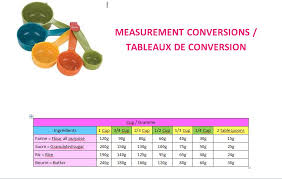 tableau de conversion pour la cuisine cuisine tableaux de conversion we can do it s organiser c est